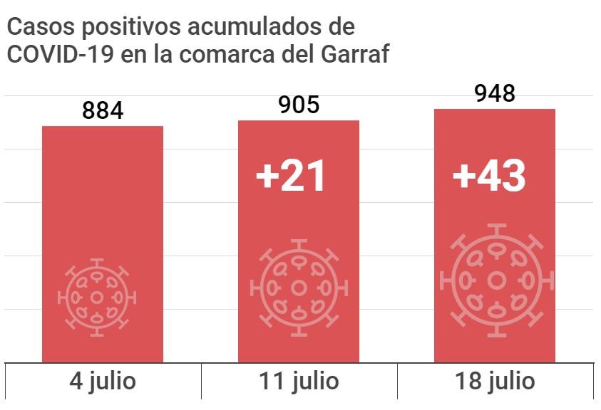 casos coronavirus comarca Garraf