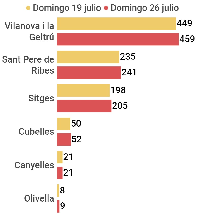 casos acumulados de coronavirus en la comarca del Garraf, a 26 de julio de 2020
