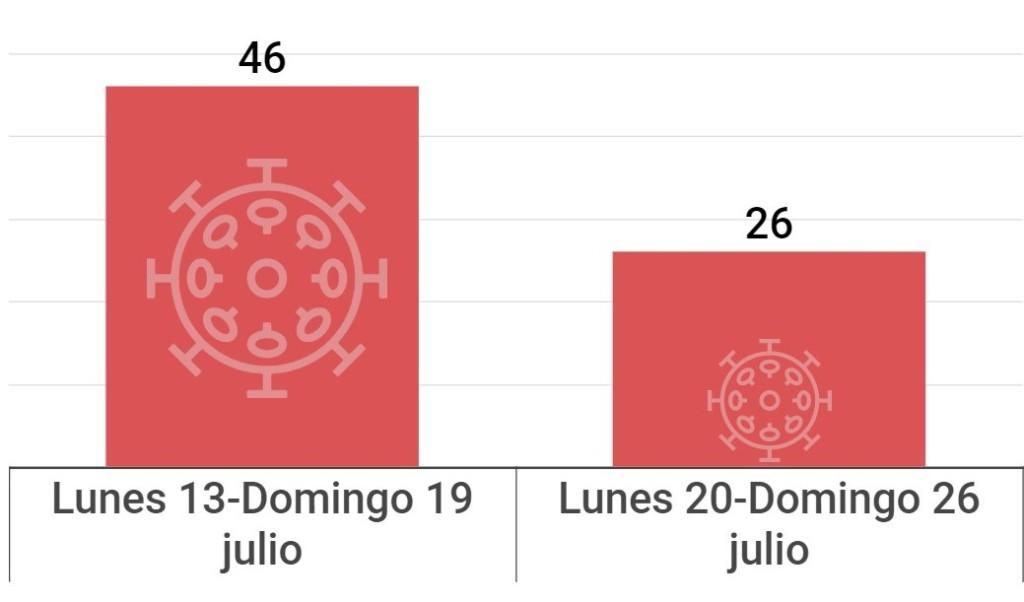 Nuevos casos positivos de covid en la comarca del Garraf semana lunes 20-domingo 26 julio