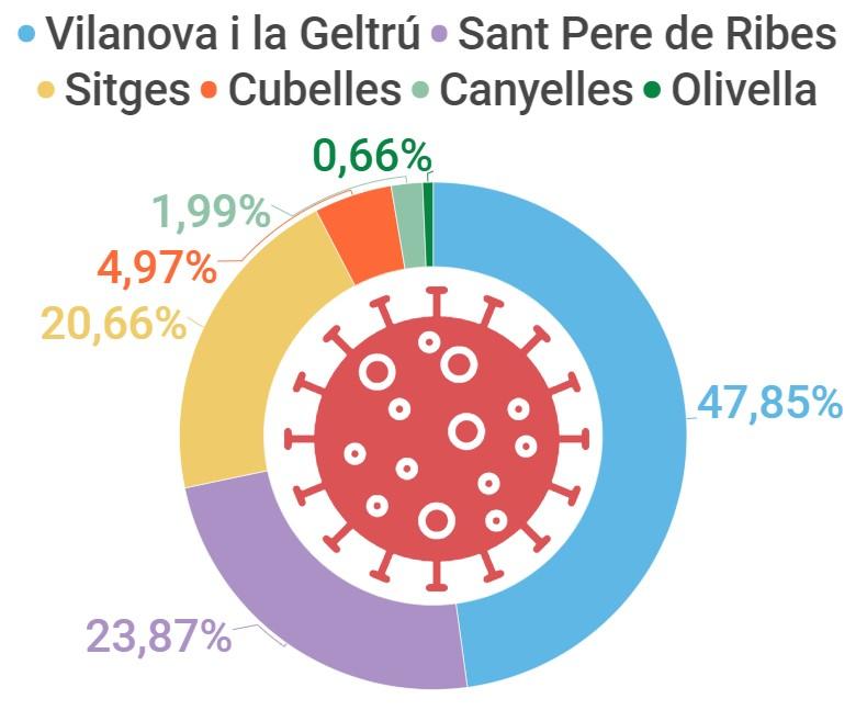 Distribución de casos de coronavirus en la comarca del Garraf