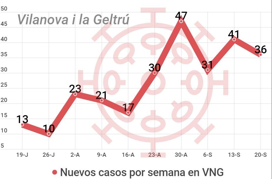 coronavirus Vilanova i la Geltrú, datos comarca Garraf