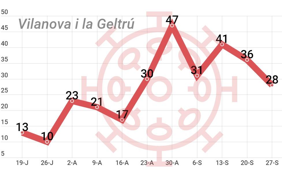 casos COVID coronavirus Garraf Vilanova i la Geltrú