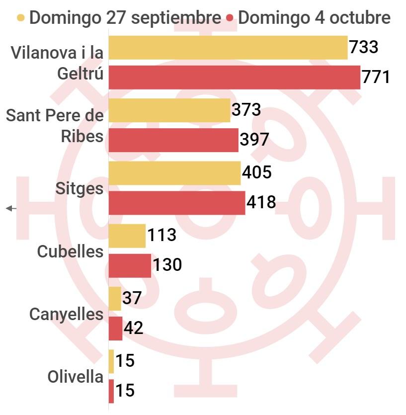 coronavirus Vilanova i la Geltrú y comarca del Garraf