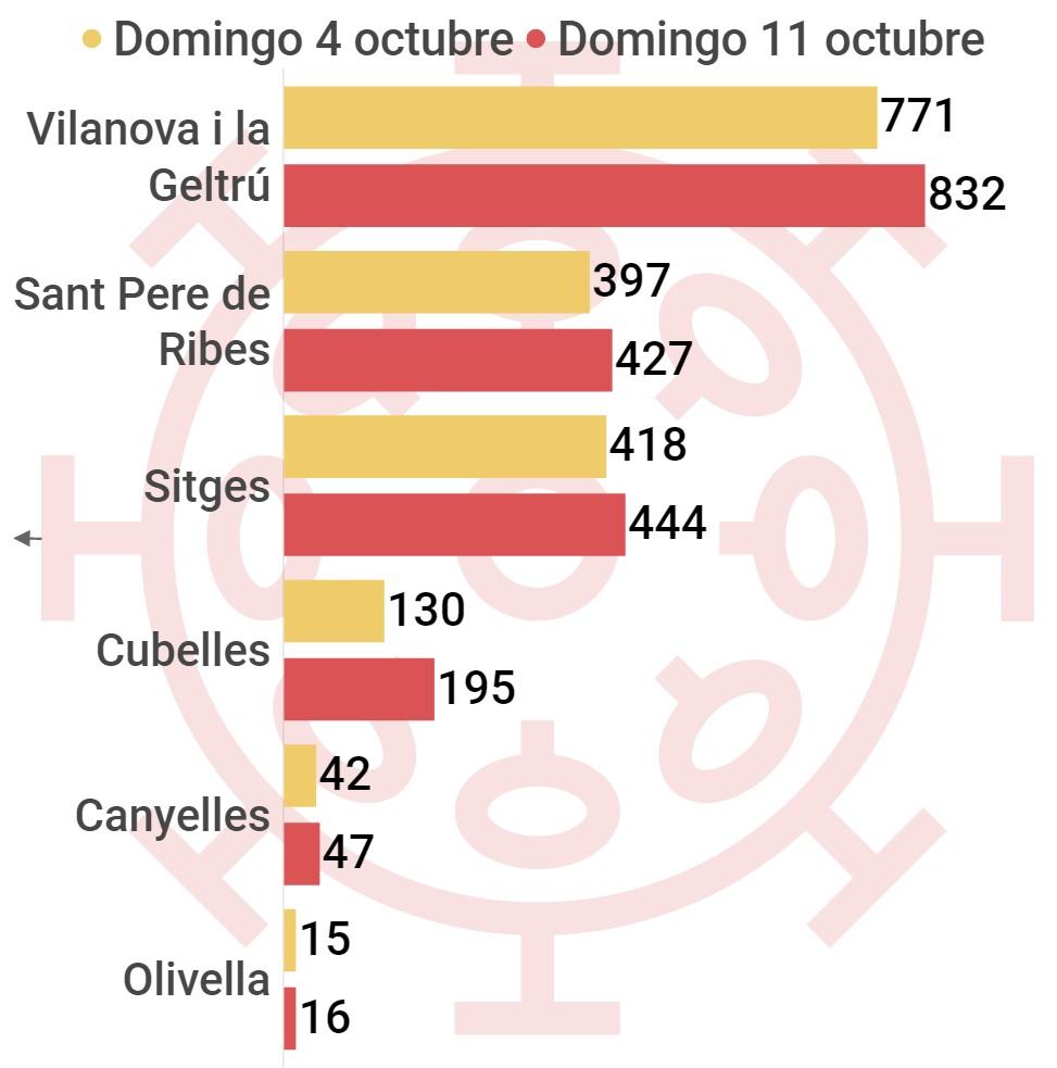 coronavirus comarca Garraf