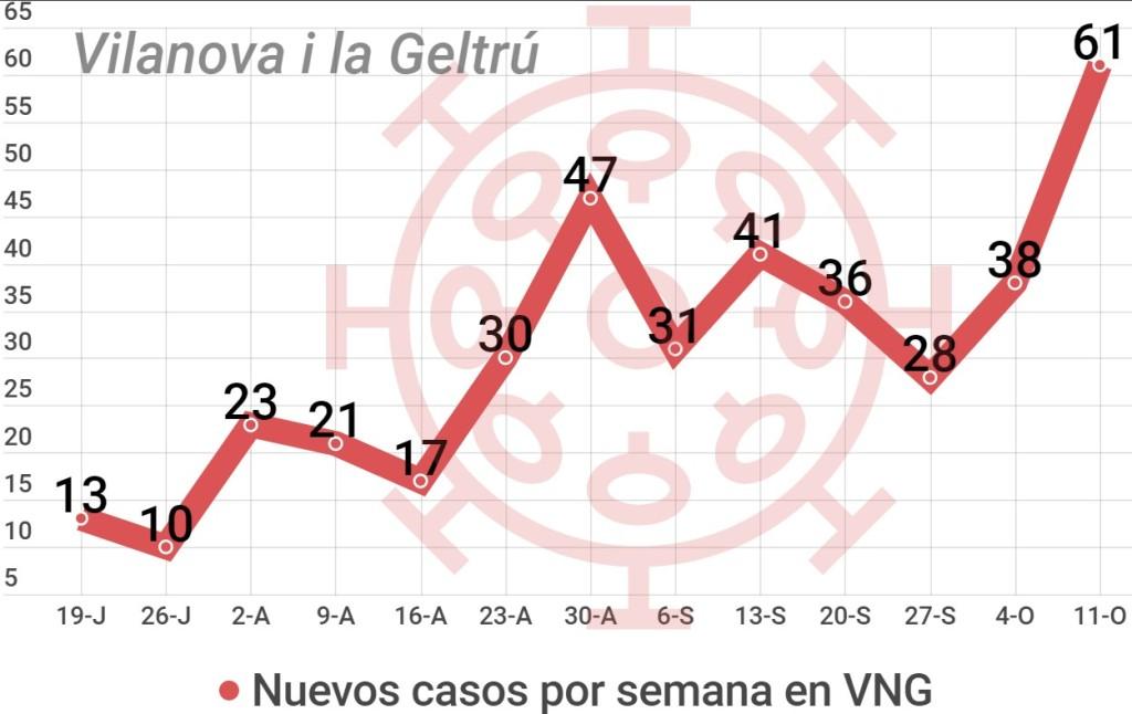 coronavirus Vilanova i la Geltrú