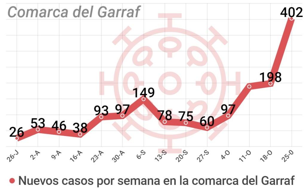 datos coronavirus comarca Garraf