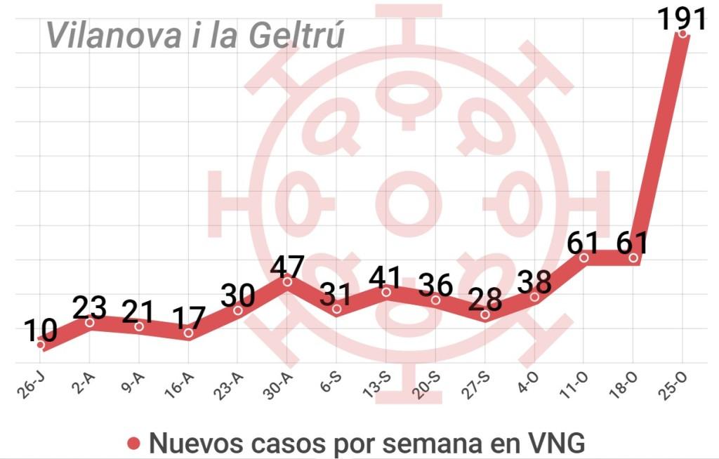 datos coronavirus comarca Garraf, Vilanova i la Geltrú