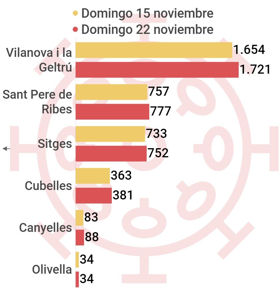 casos acumulados coronavirus municipios comarca del Garraf, Villanueva y Geltrú.
