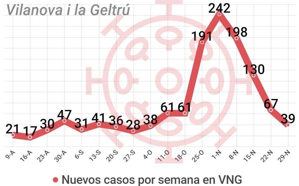Evolución casos coronavirus en Vilanova i la Geltrú hasta el 29 de noviembre, Villanueva y Geltrú