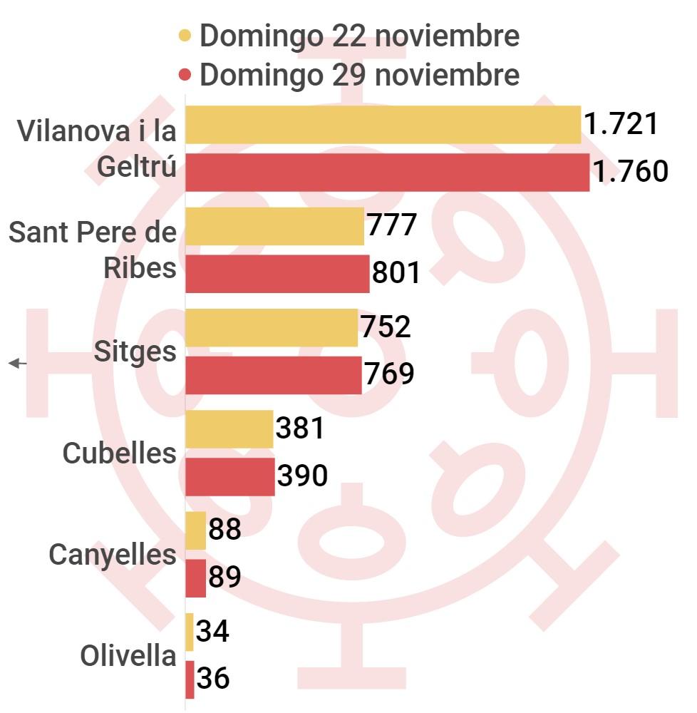 Casos acumulados coronavirus comarca del Garraf por municipios, Vilanova i la Geltrú, Villanueva y Geltrú