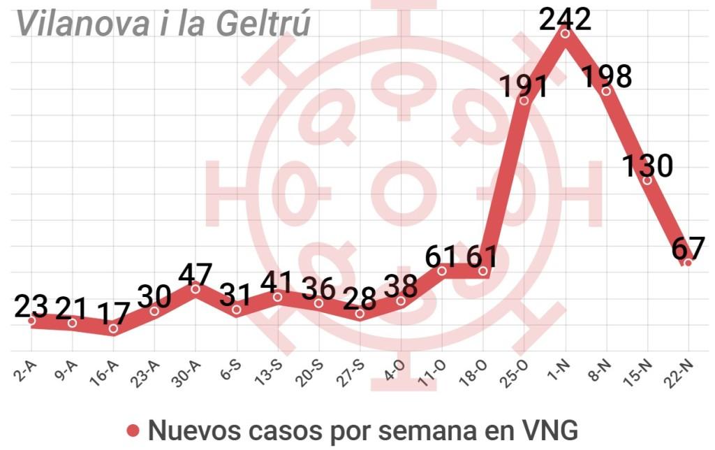 Datos coronavirus Villanueva y Geltrú