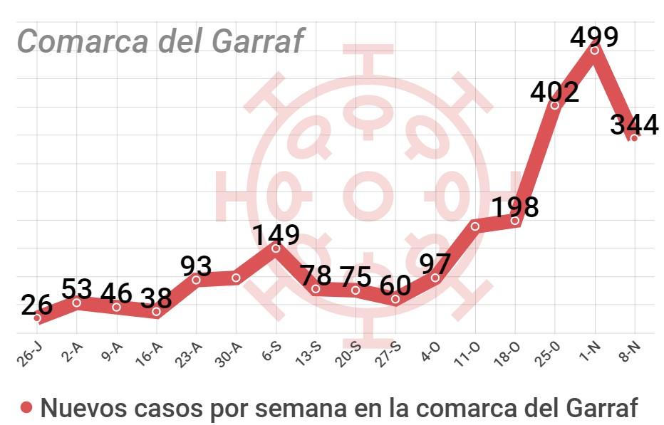 casos coronavirus comarca Garraf. Villanueva y Geltrú.