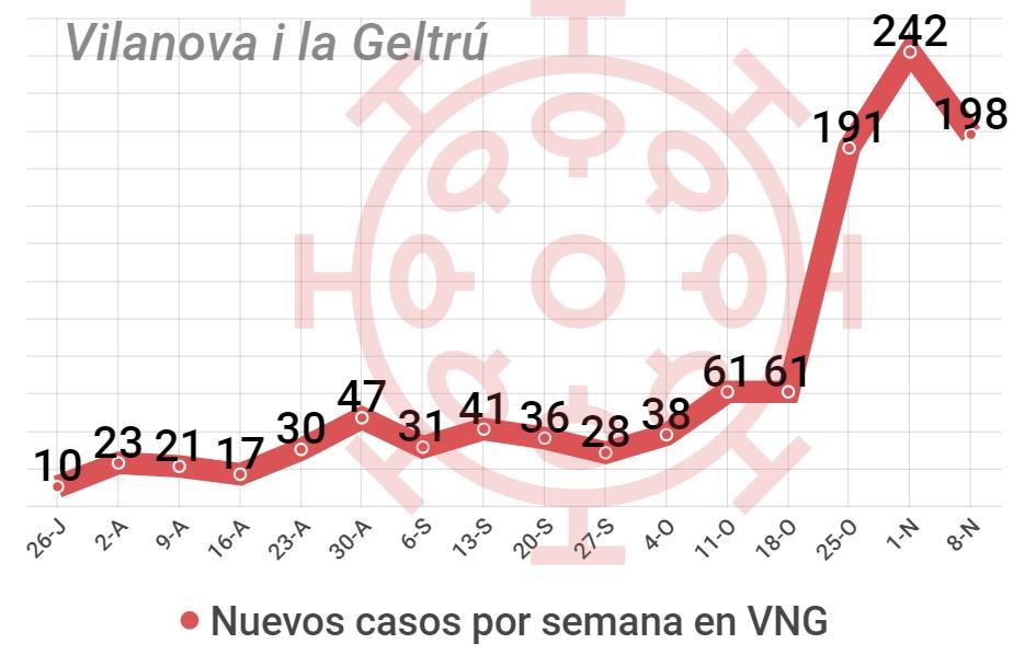 casos coronavirus comarca Garraf, Vilanova i la Geltrú. Villanueva y Geltrú.