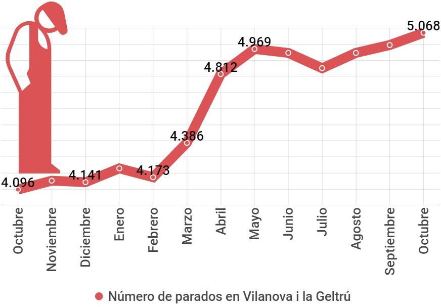 cifras paro Vilanova i la Geltrú octubre 2020. Villanueva y Geltrú.