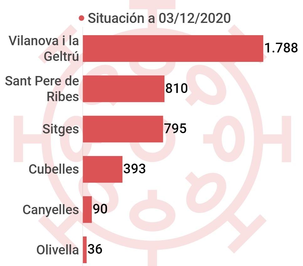 Casos positivos acumulados coronavirus en la comarca del Garraf, por municipios, Cubelles, Canyelles, Olivella, Vilanova i la Geltrú, Sitges, Sant Pere de Ribes, evolución semanal, Villanueva y Geltrú