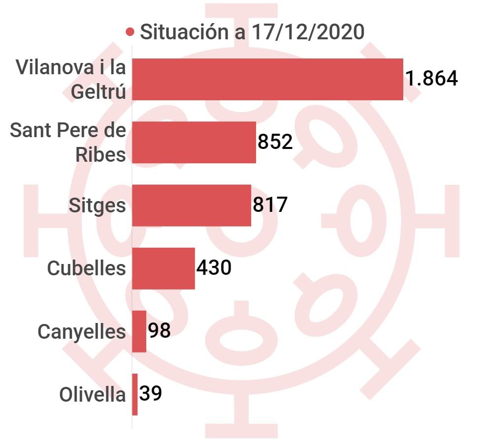 cifras coronavirus comarca Garraf, por municipios, cifras disponibles hasta 17 diciembre 2020, datos Villanueva Y Geltrú