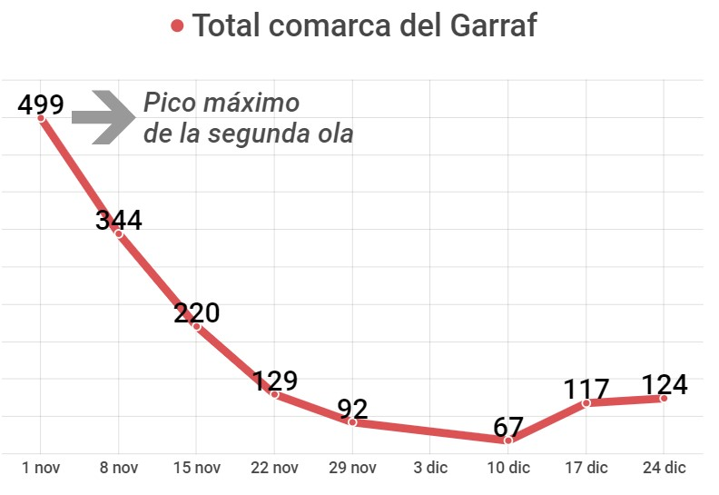 Nuevos casos de coronavirus por semana en la comarca del Garraf