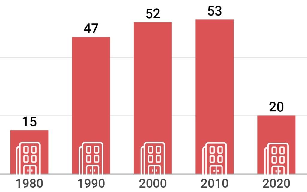 Número de oficinas de banco en Vilanova i la Geltrú, evolución desde 1980 hasta 2020