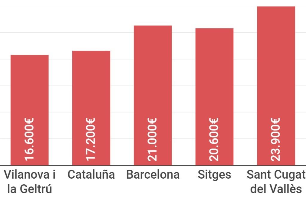 Cuánto ingresan al año las familias de Vilanova I La Geltrú, las de Sitges, Barcelona y Cataluña. Datos Idescat, Villanueva y Geltrú