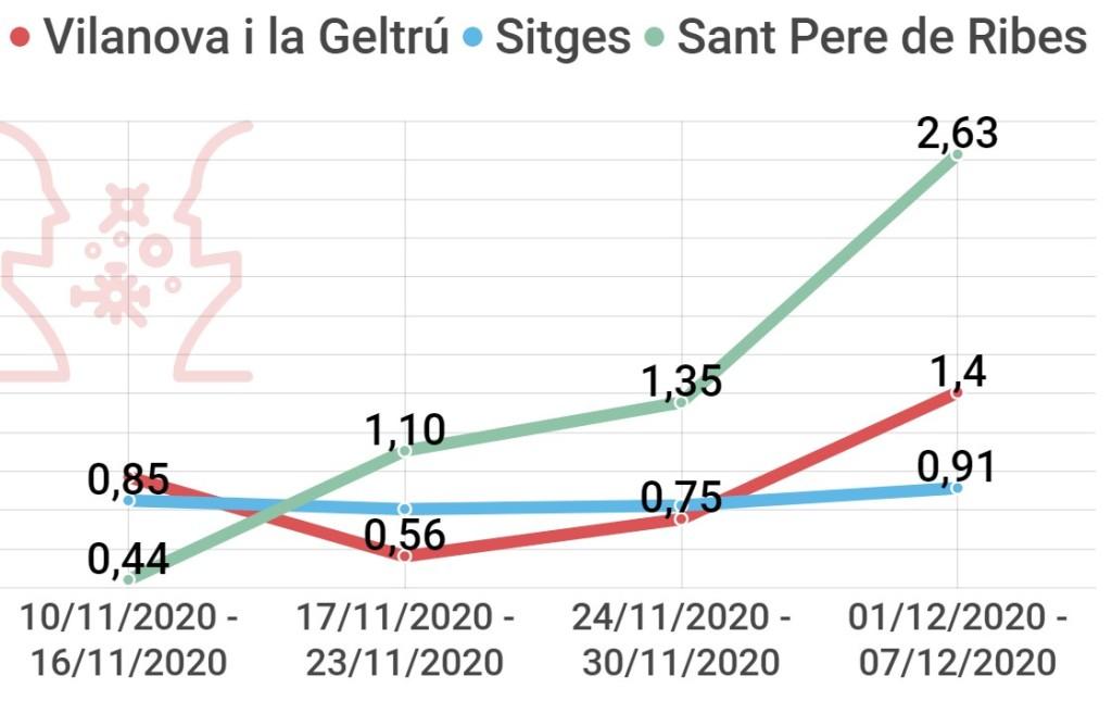 velocidad transmisión coronavirus en Vilanova I La Geltrú, Sitges, Sant Pere de Ribes, Villanueva y Geltrú