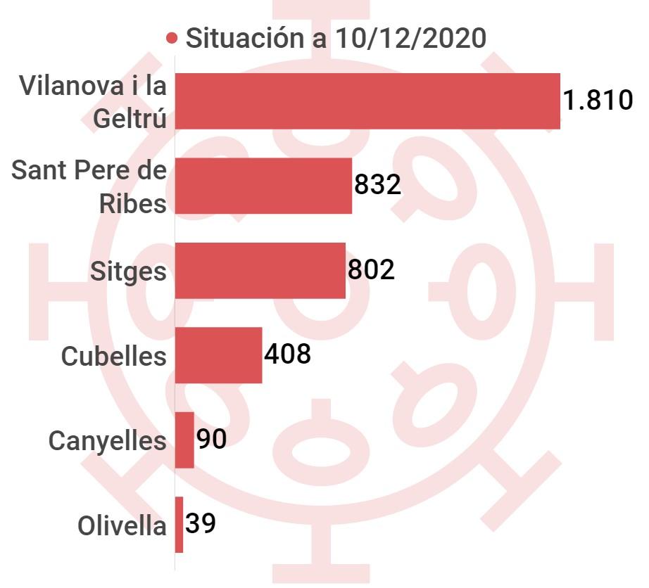 Infografía casos acumulados de COVID-19 en la comarca del Garraf desde el inicio de la pandemia en marzo de 2020 hasta 11 diciembre 2020