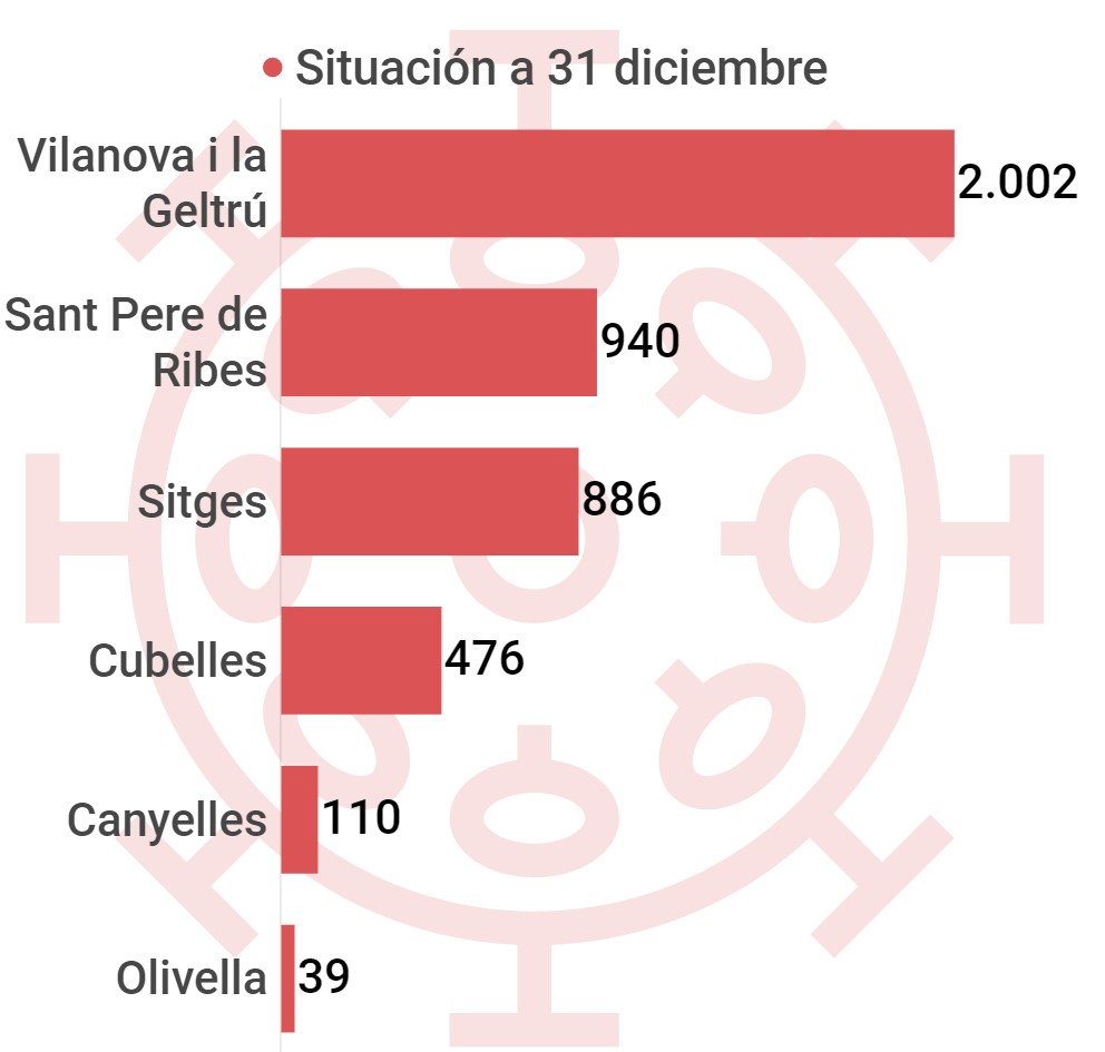 Casos acumulados de coronavirus en la comarca del Garraf