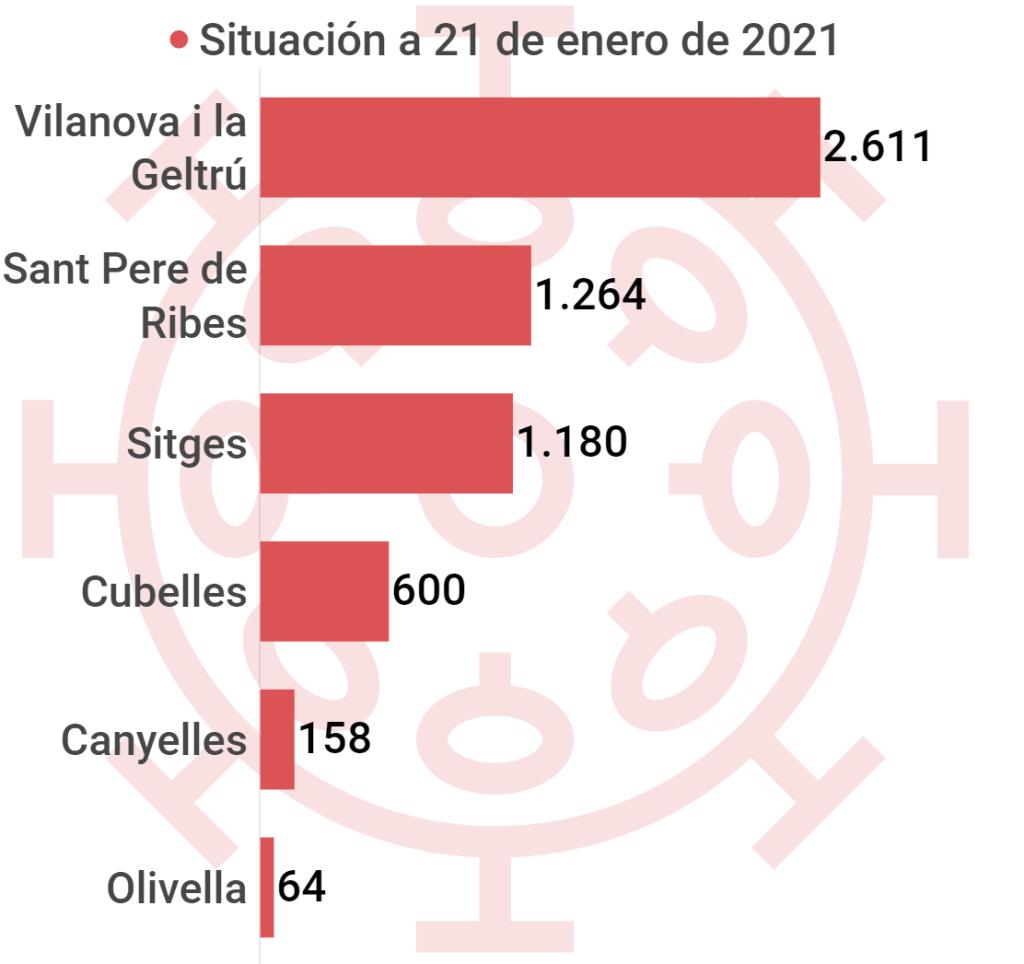 Casos acumulados de COVID-19* en la comarca del Garraf desde el inicio de la pandemia en marzo de 2020