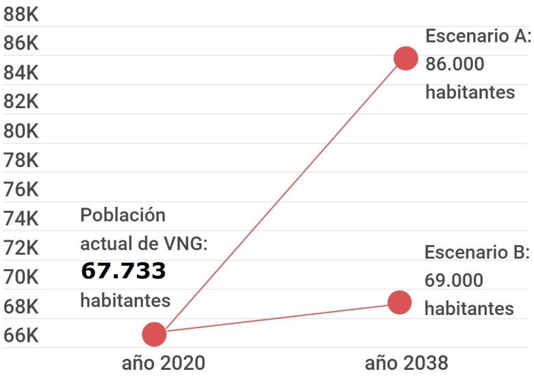 Proyección demográfica Vilanova i la Geltrú hasta el año 2038