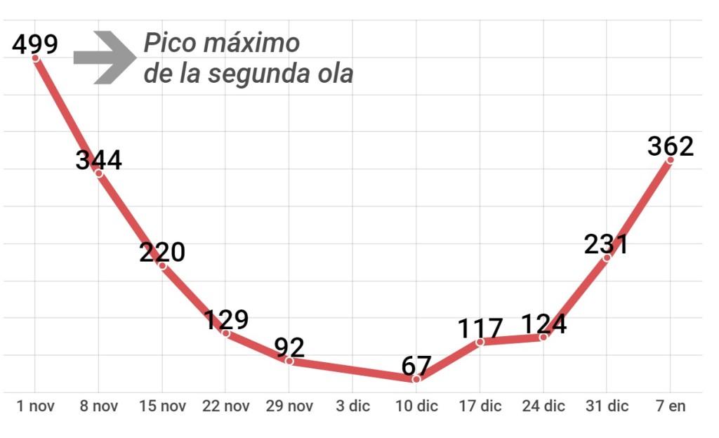 La gráfica muestra los nuevos casos de coronavirus por semana en la comarca del Garraf