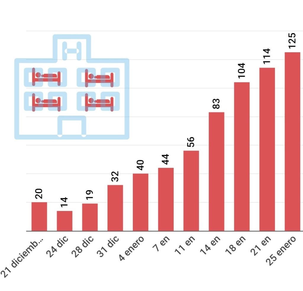 Número de pacientes de la comarca del Garraf afectados por coronavirus ingresados en el hospital