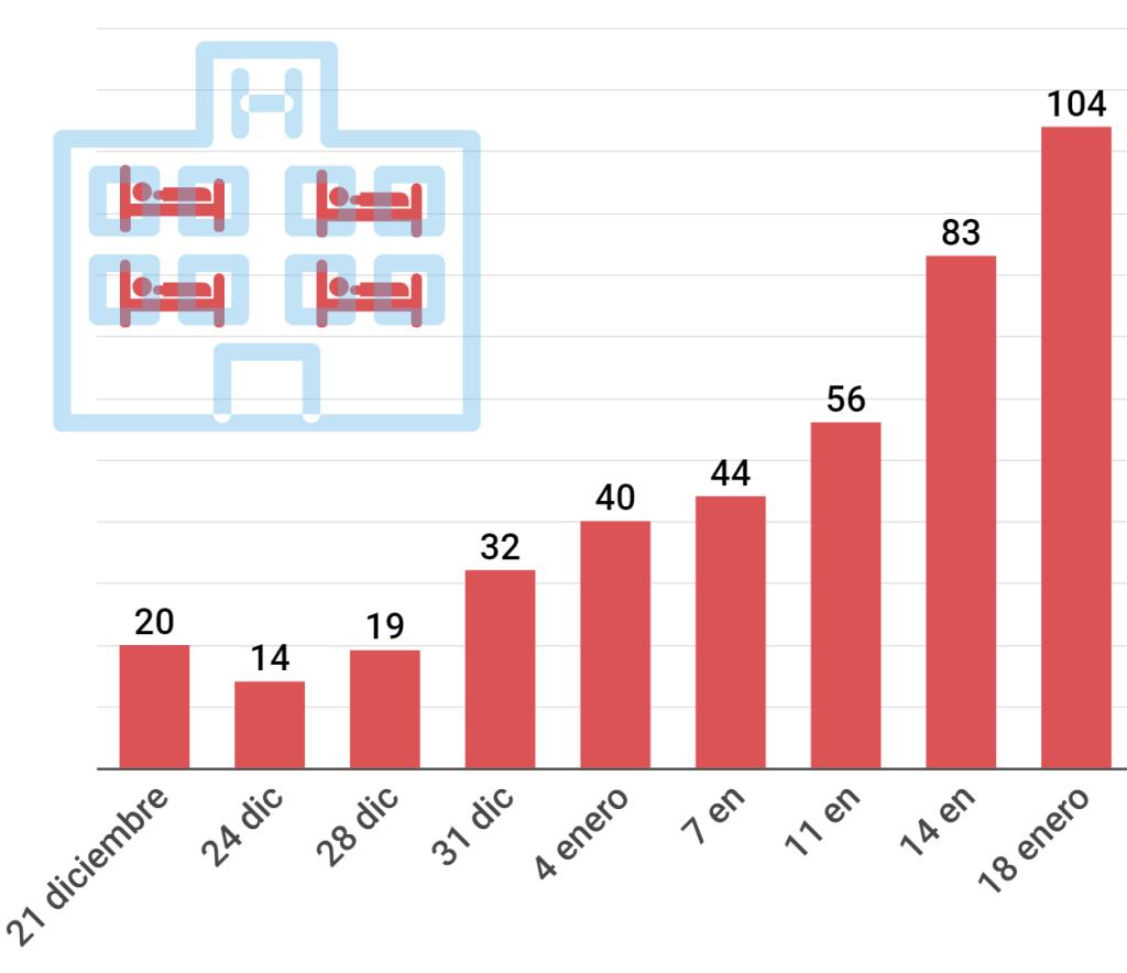Número de pacientes ingresados por COVID-19 en el hospital comarcal de Sant Camil