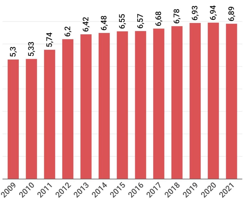 Evolución precio peaje autopista Garraf