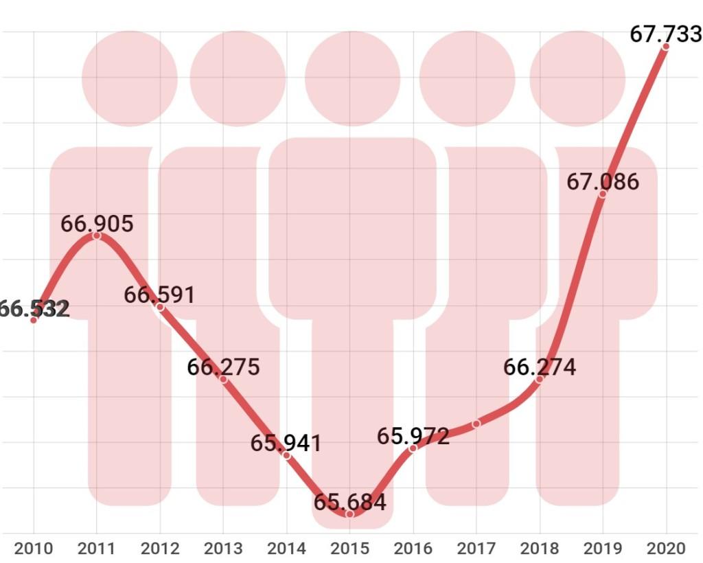 Evolución del número de habitantes de Vilanova i la Geltrú, 2010-2020