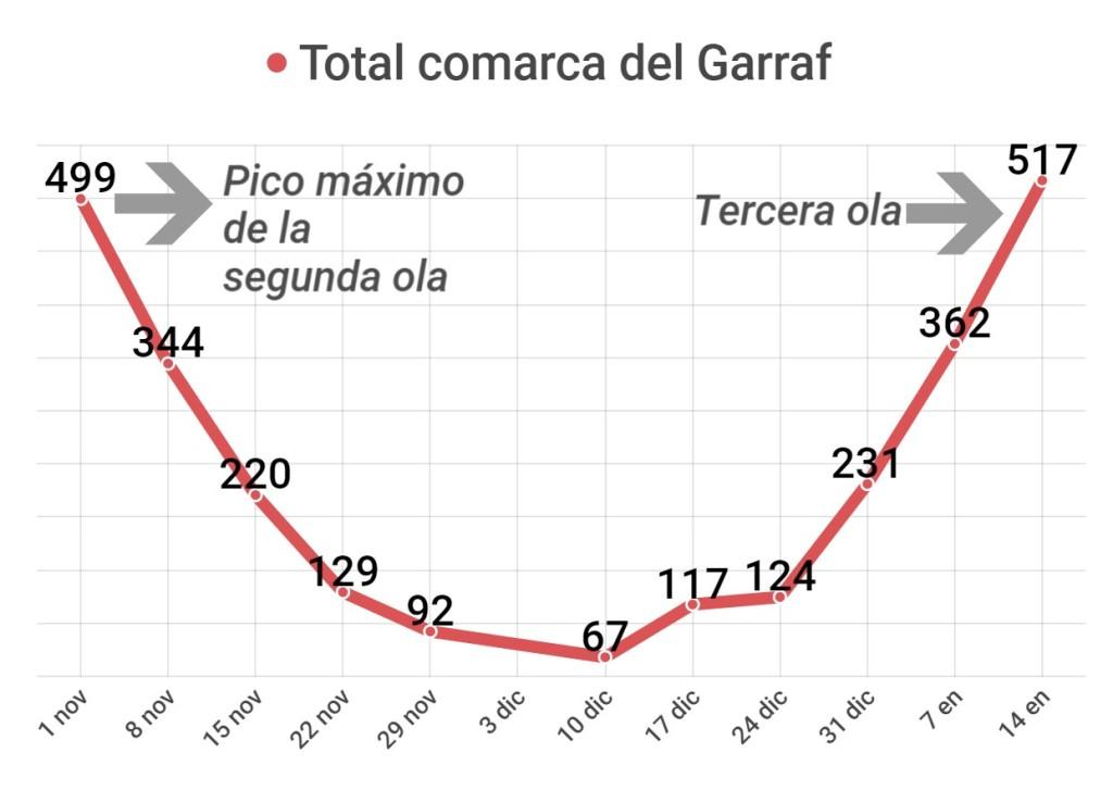 Nuevos casos de COVID en la comarca del Garraf, incidencia semanal