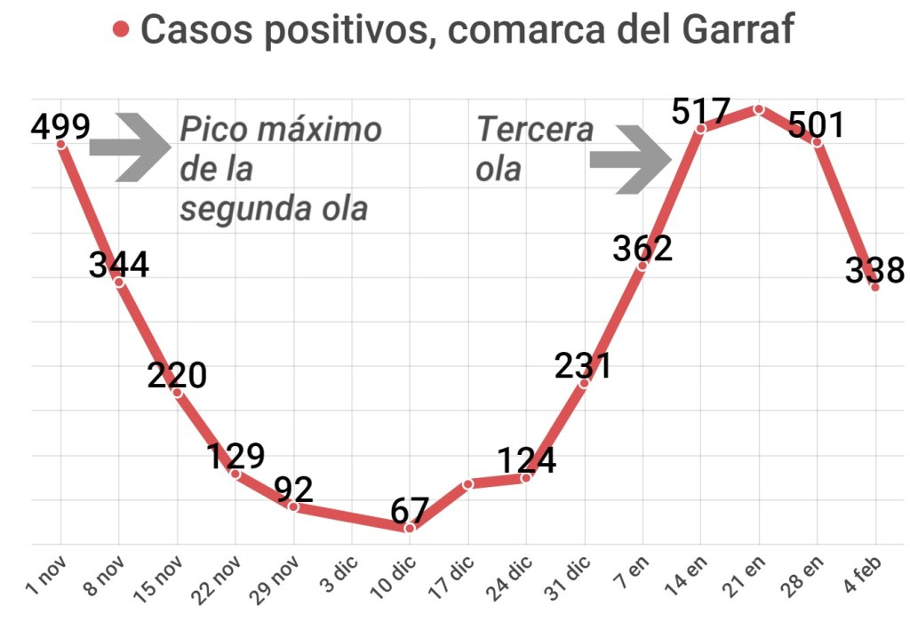Evolución de nuevos contagios por semana en la comarca del Garraf