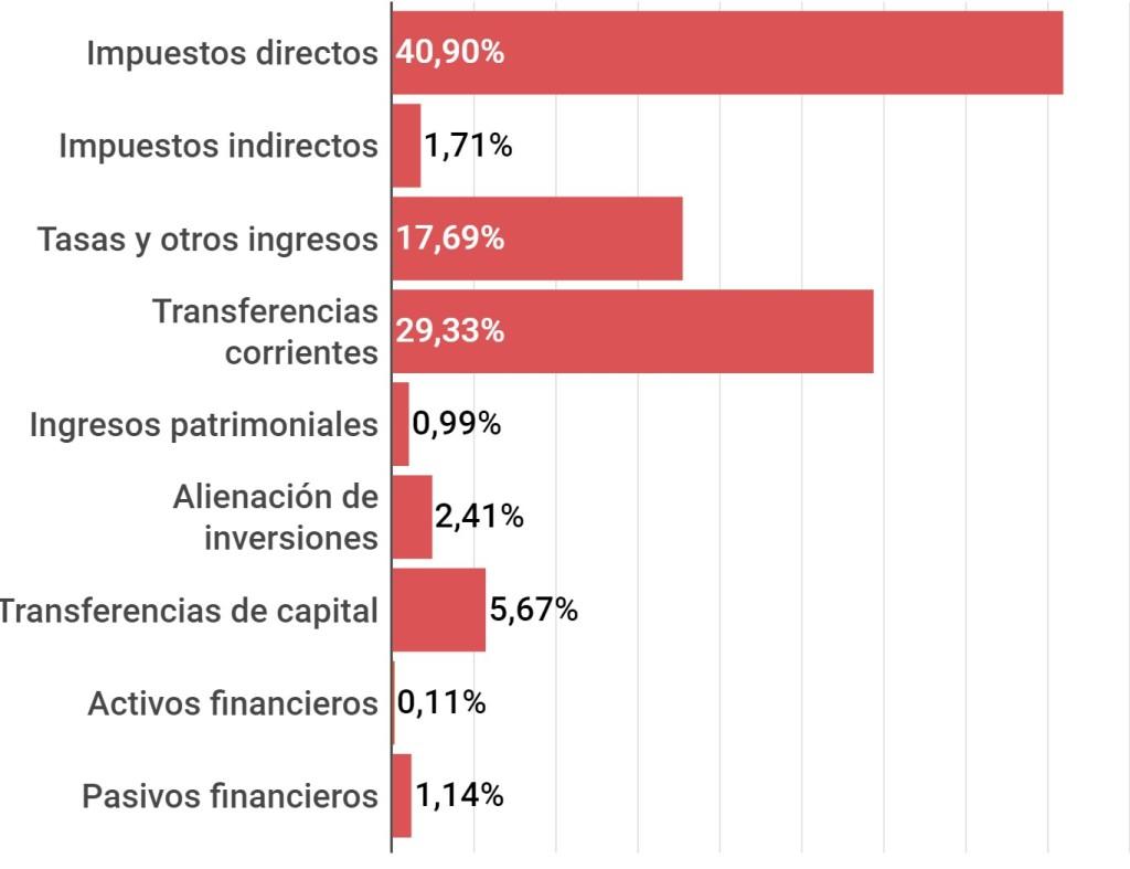 Presupuesto Ayuntamiento de Vilanova i la Geltrú 2021, INGRESOS
