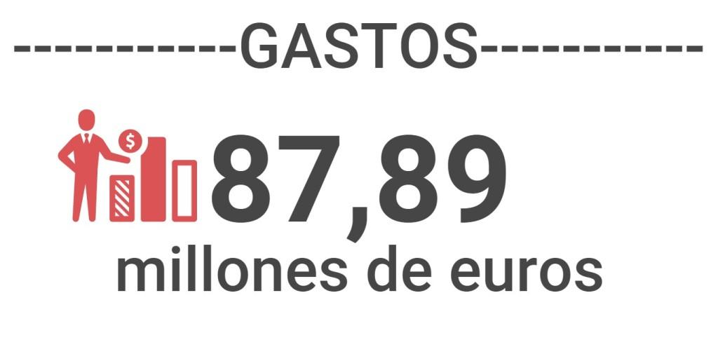Presupuesto Ayuntamiento de Vilanova i la Geltrú 2021, GASTOS