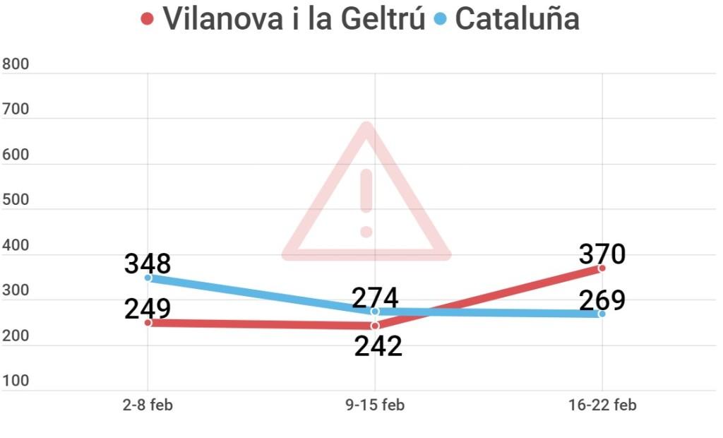 riesgo de rebrote covid en Vilanova i la Geltrú