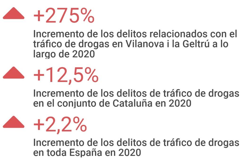 Infografía. Comparativa incremento anual tráfico de drogas en Vilanova i la Geltrú, Cataluña y España. Datos de 2020.