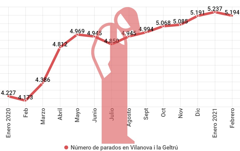 Número de parados en Vilanova i la Geltrú, febrero 2021