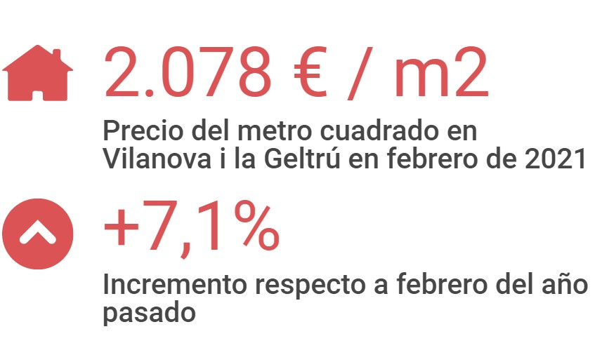 Precio del metro cuadrado en Vilanova i la Geltrú en febrero de 2021