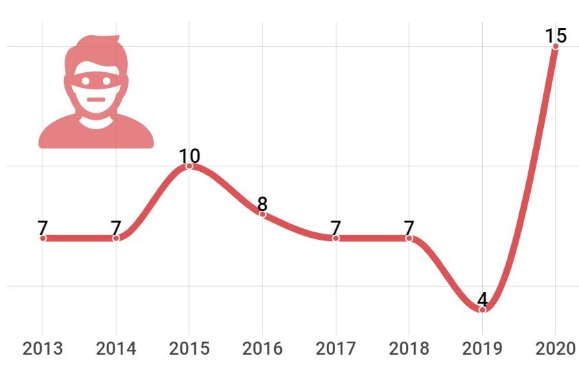 Infografía. Número de Infracciones penales por tráfico de drogas en Vilanova i la Geltrú, desde 2013 hasta 2020
