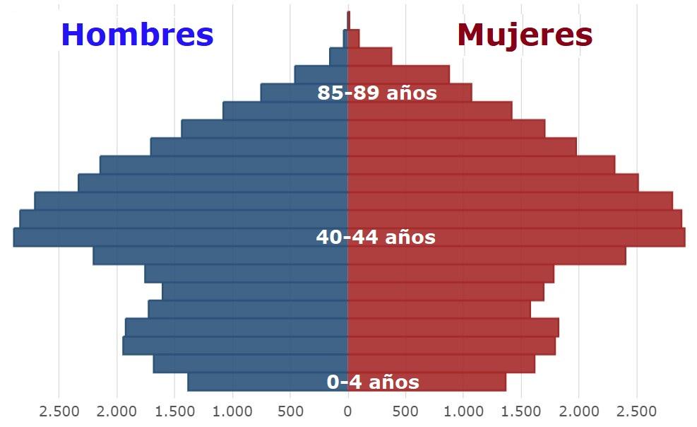 Población en Vilanova i la Geltrú, por sexo y edad quinquenal, a 1 de enero de 2020
