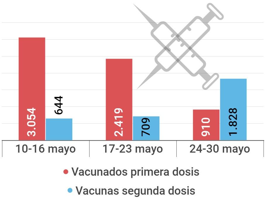 vacunas COVID Vilanova i la Geltrú, ritmo de vacunación mes de mayo 2021