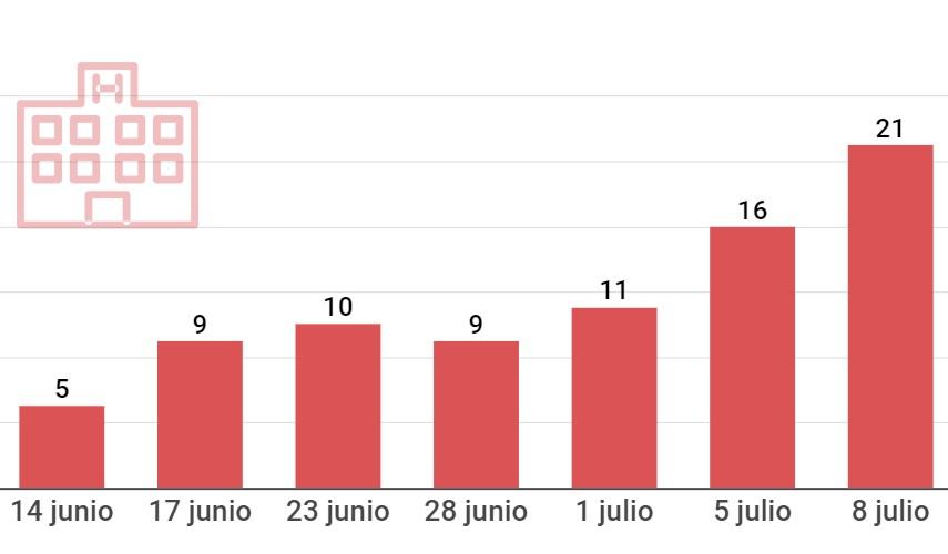 Pacientes ingresados por COVID-19 en el hospital Sant Camil, julio 2021