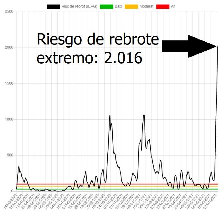 EVOLUCIÓN DE LA TENDENCIA DEL RIESGO DE REBROTE (iEPG) EN VILANOVA I LA GELTRÚ