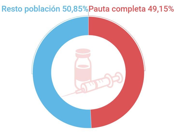 Porcentaje de población completamente vacunada contra el coronavirus en Vilanova i la Geltrú